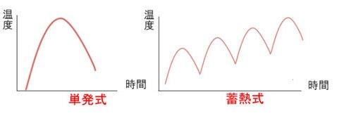 単発式と蓄熱式の温度上昇グラフ